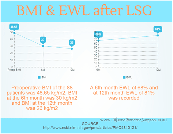 BMI and Excess Weight Loss After Vertical Sleeve